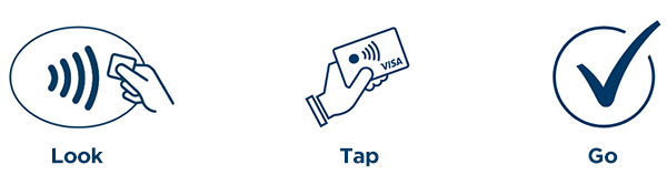 Contactless payment icons